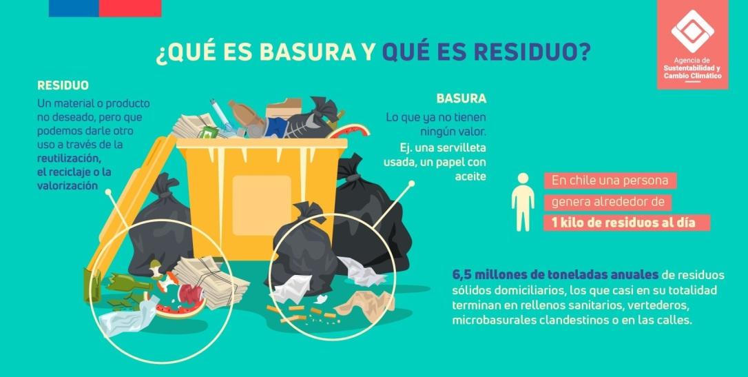 basura versus residuos